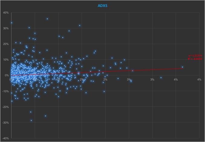 ADXS - Up Beta