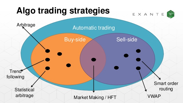 Market microstructure models for high frequency trading strategies