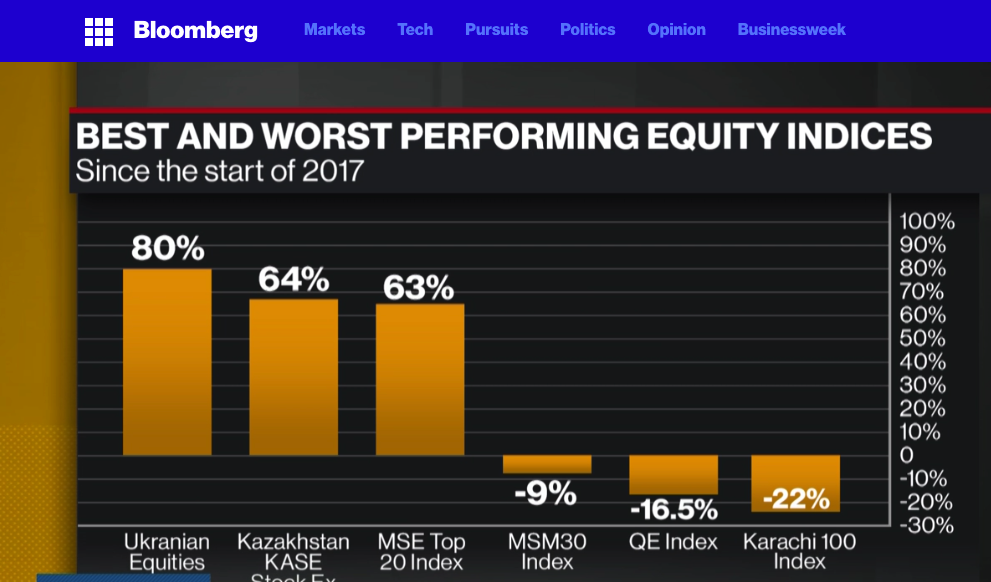 BestWorstEquityMkts2017