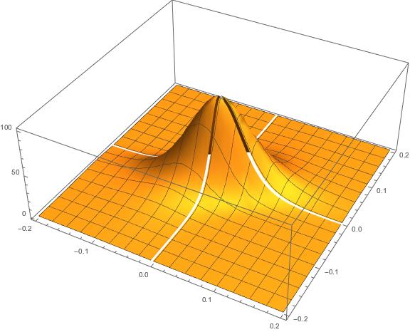 Correlation Copulas