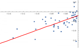 CrashM Scatterplot