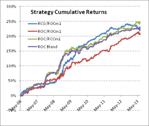 Cumulative Returns