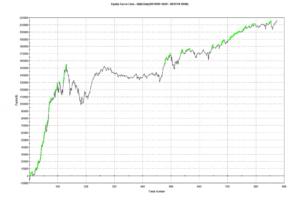 Relative Strength Index - RSI