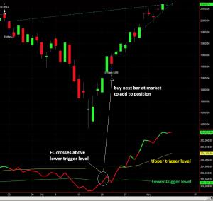 ED.D Chart with ECMM