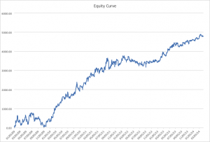 EUR Orig Equity Curve