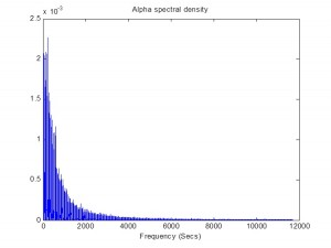 Alpha Power Spectrum