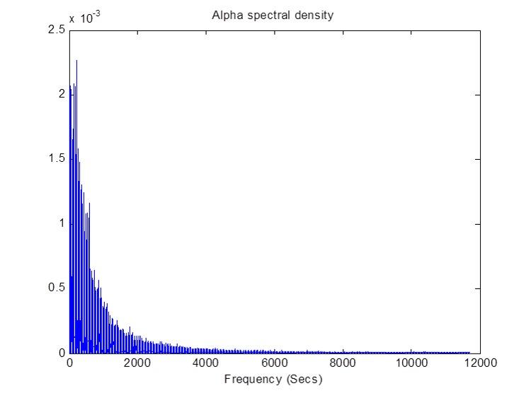Alpha Power Spectrum