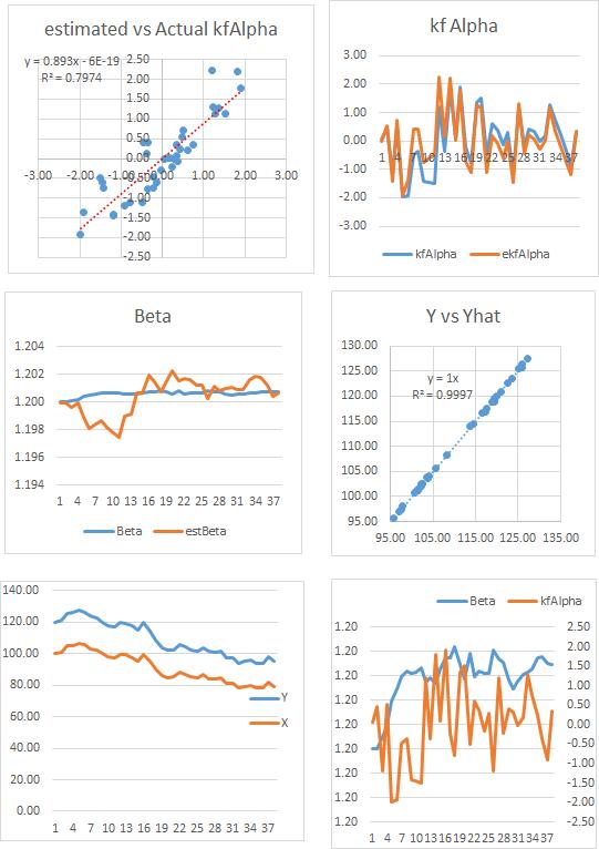 Statistical Arbitrage Using the Kalman Filter
