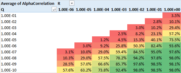Arbitrage trading strategies