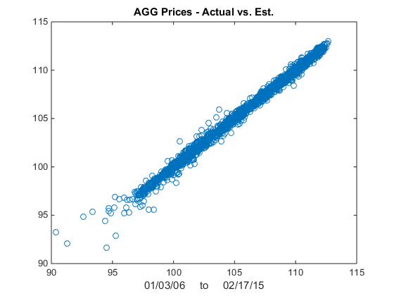 ETF Pairs Trading with the Kalman Filter