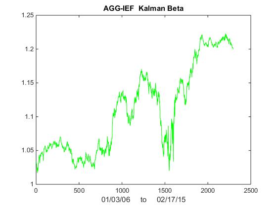 Kalman Filter Trading Strategy Tradingview – Glenn Diaz