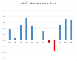 Halloween Effect S&P500 Index