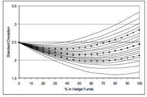 Hedge Fund Pct Mix and Volatility