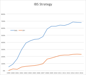 IBS Strategy Chart SPY EWS