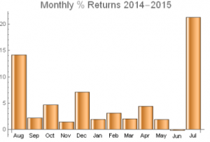 Monthly Pct Returns