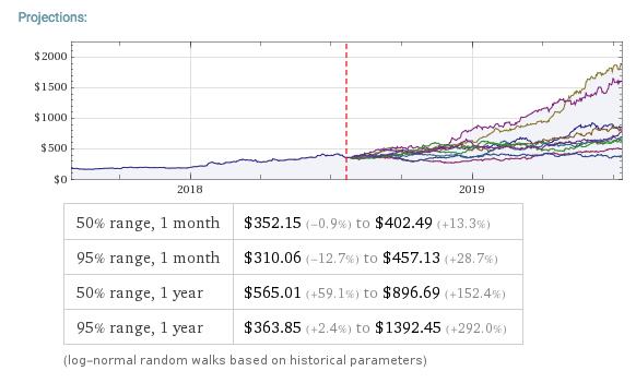 understanding stock price range forecasts