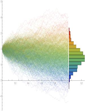 OU-Simulated paths2