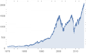 SP500 Index 1970-2014