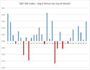 TOM Effect S&P500 Index