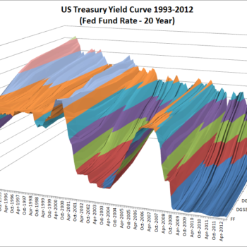 US Treasury Yield Curve 1993-2012