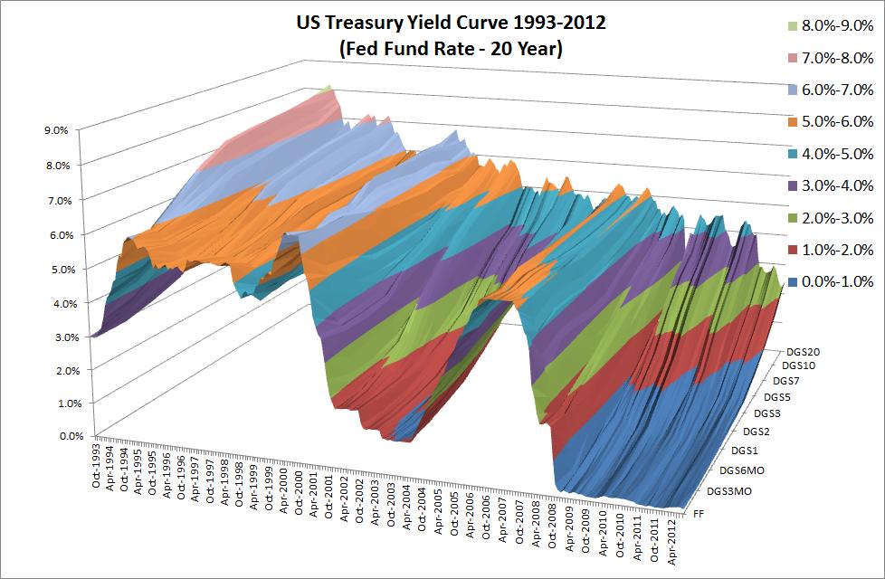 US Treasury Yield Curve 1993-2012