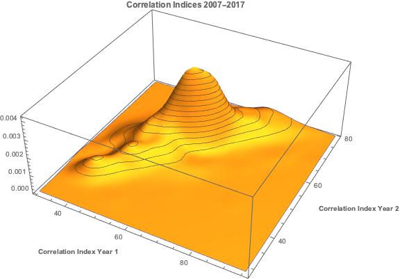 VIX-Correlation3