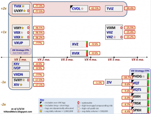 VIX ETP performance in 2015