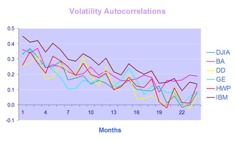 Volatility Autocorrelations