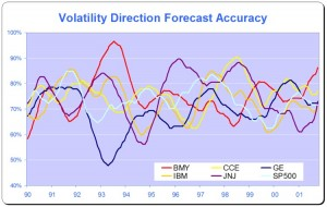 Volatility Direction Prediction Accuracy