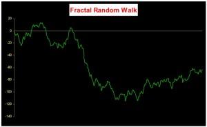 Fractal Random Walk - White Noise