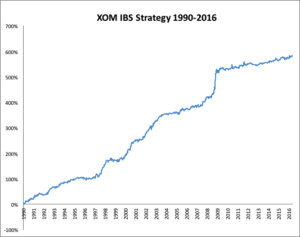 XOM IBS Strategy
