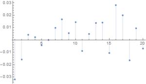 XOMIBS Autocorrelations