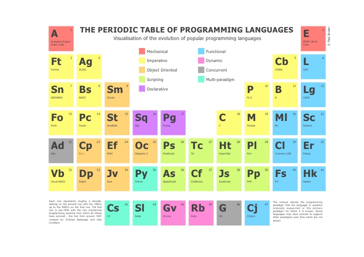 high frequency trading programming language